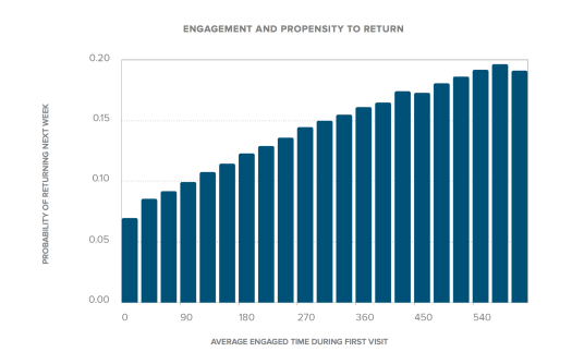 (Courtesy of Chartbeat) A graph showing the relationship between engagement and propensity to return.