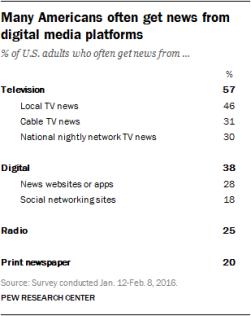 pj_2016-06-15_state-of-the-news-media_digital-audience-01