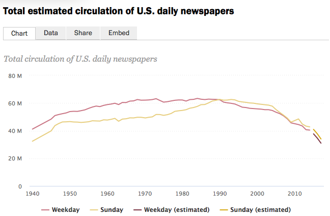 pew research newspapers