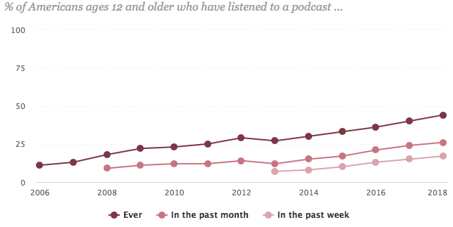 pew research podcast