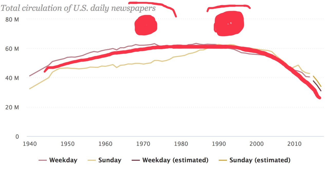 The state of the news and the (continual) decline of